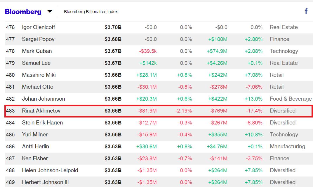 Ахметов вошел в ТОП-500 миллиардеров мира по версии Bloomberg