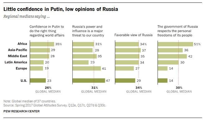 Путину вмире доверяют больше, чем Трампу