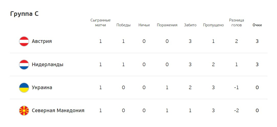 Украина и Нидерланды устроили голевую перестрелку и выдали лучший матч Евро-2020 7