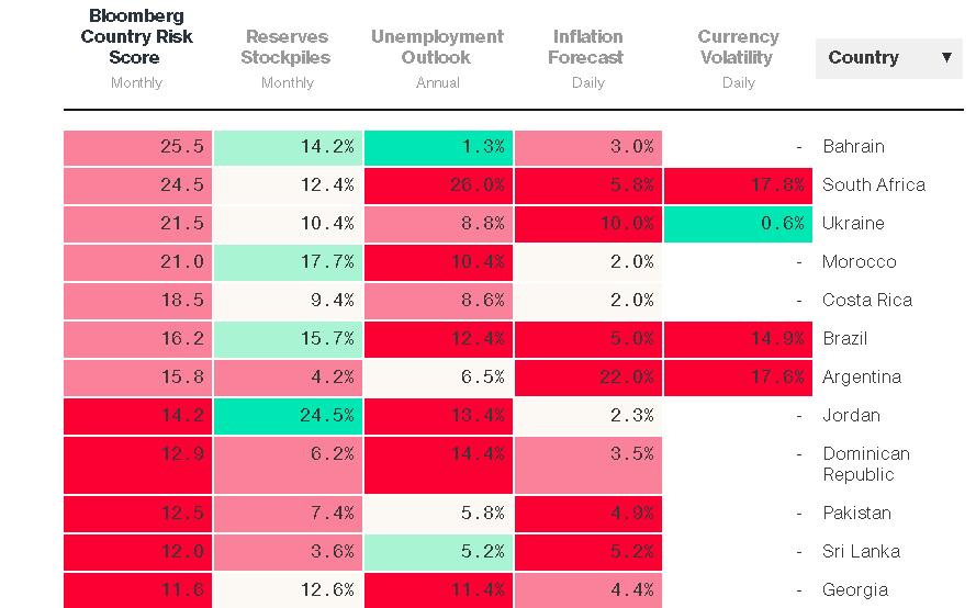 Bloomberg предсказывает инфляцию гривны в нынешнем 2017г науровне 10%