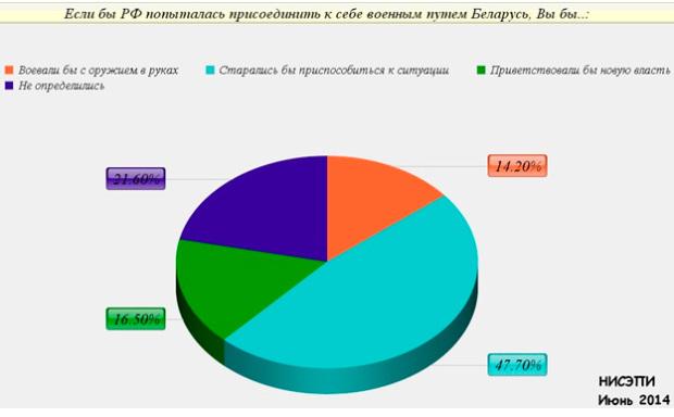 Последние новости в беларуси смотреть видео