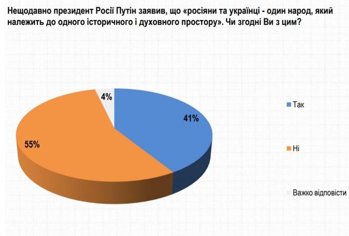 """Украинцы ответили Путину на тезис о """"едином народе"""" - результаты соцопроса 1"""