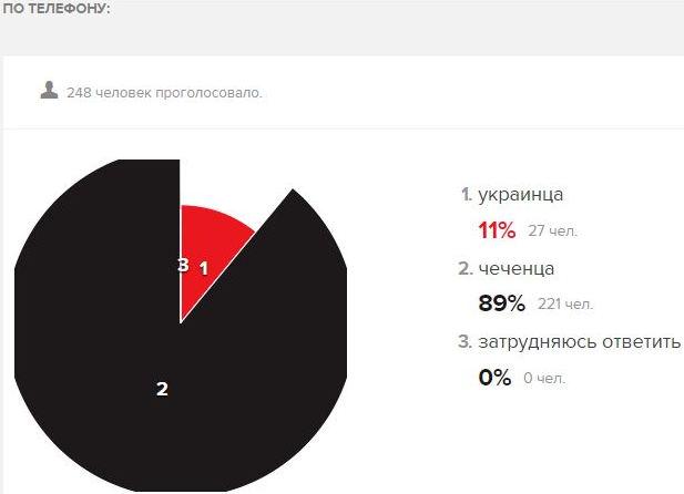 ВросСМИ определили украинцев ичеченцев как «наиболее опасные» нации