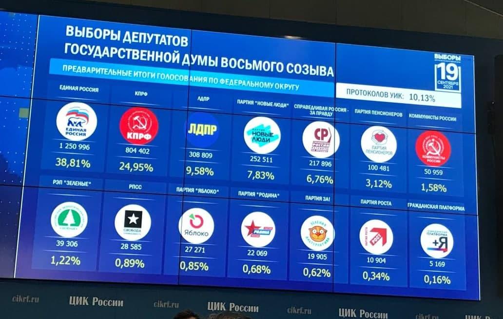 Массовые нарушения и раздача российских паспортов - как проходят выборы в Госдуму РФ: ЦИК огласила первые результаты 1