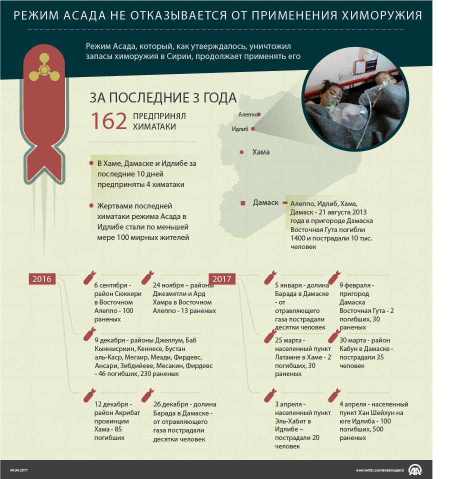 Песков оценил последствия химатаки вСирии для отношений РФ иСША