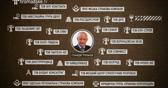 Материалы проверки по российскому гражданству Труханова СБУ передала в Госмиграцию - Цензор.НЕТ 733