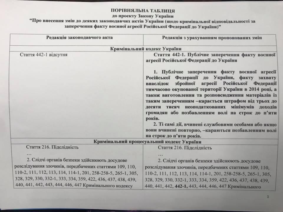 ВУкраинском государстве посоветовали ввести уголовную ответственность заотрицание «российской агрессии»