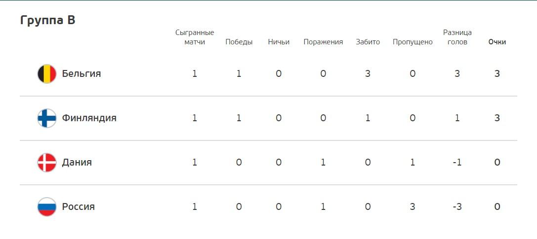 Евро-2020: разгром России где перед матчем Россияне освистали преклонивших колено игроков сборной Бельгии 4