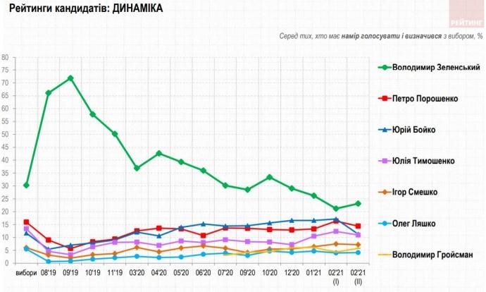 Опубликован новый президентский рейтинг: цифры Зеленского и Порошенко сильно разошлись 1
