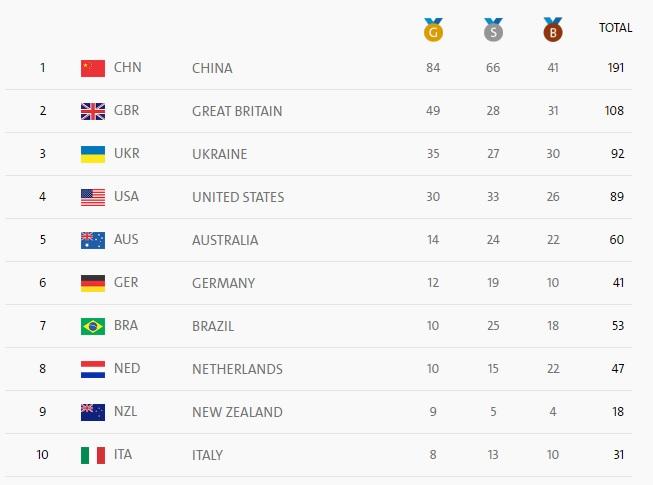 Сборная Китая завоевала 19 наград в 8-ой день Паралимпиады