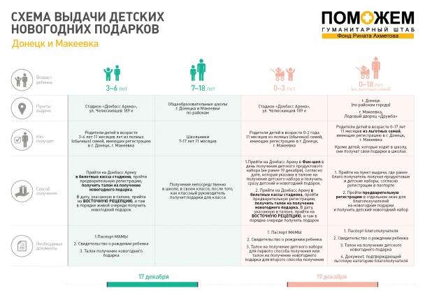 В Луганской и Донецкой