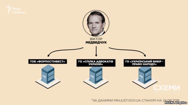 Жена Медведчука осваивает нефтяное месторождение вРоссии— расследование