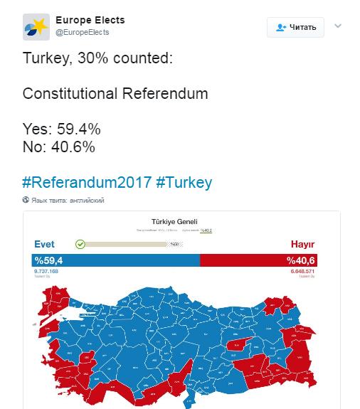 В Турции проходит референдум о расширении полномочий Эрдогана