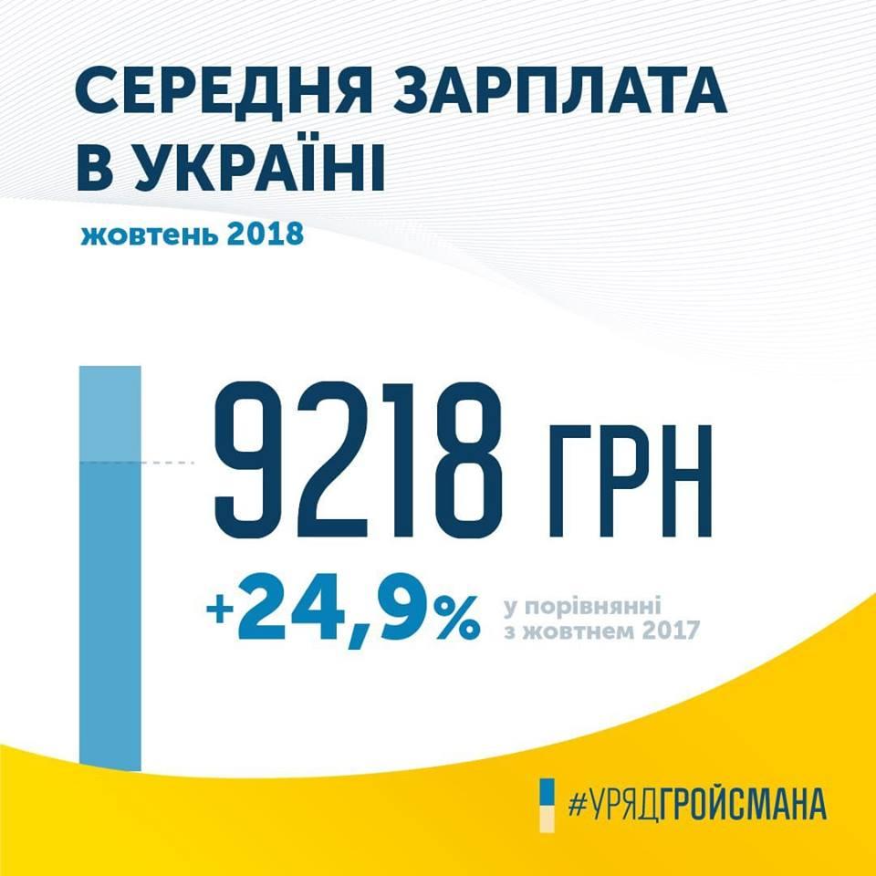 Гройсман: Средняя заработная плата в Украине возросла на 24,9%