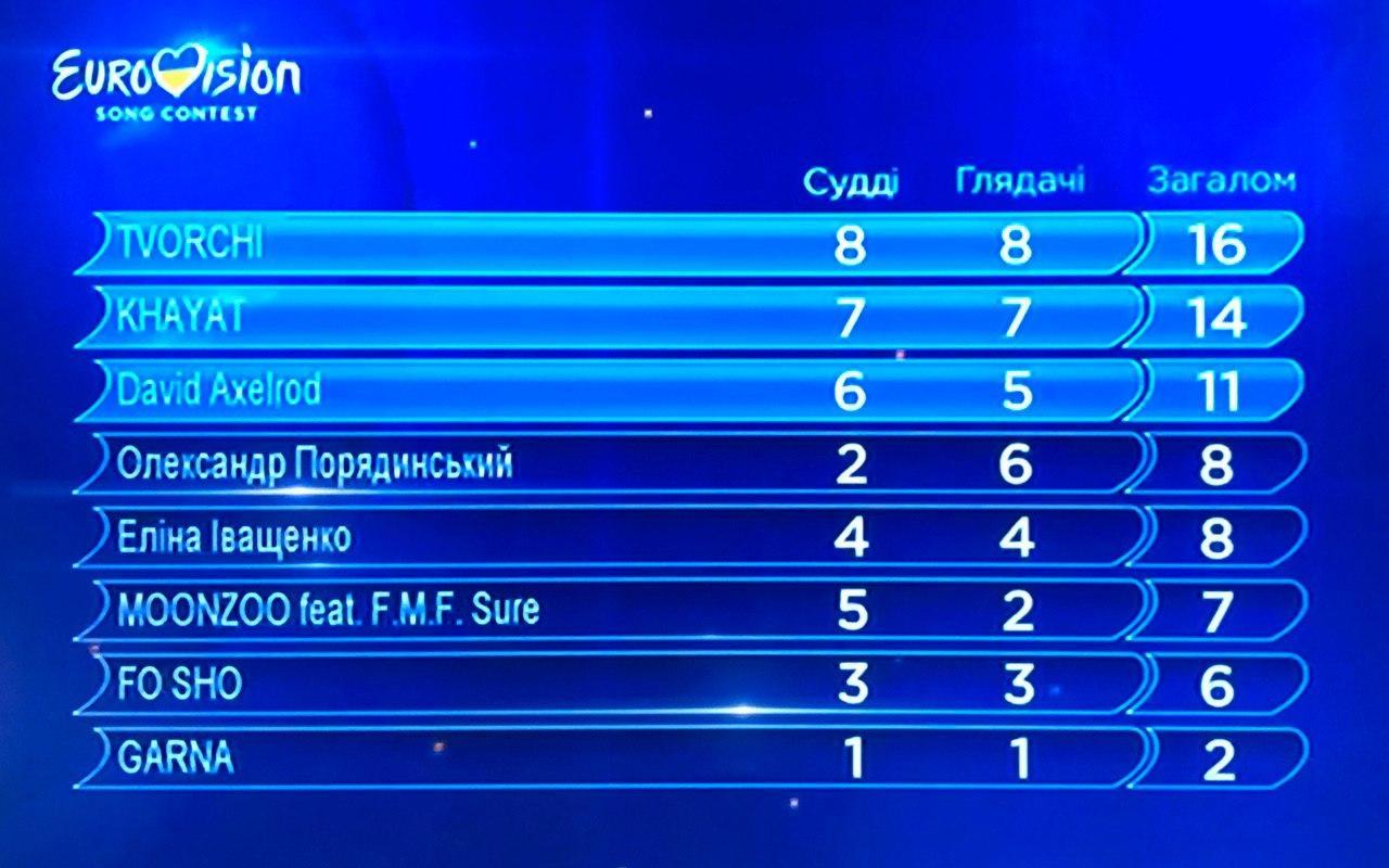 евровидение, полуфинал, итоги, нацотбор, кто победил, финалисты, видео, судьи, украинцы, зрители, конкурс