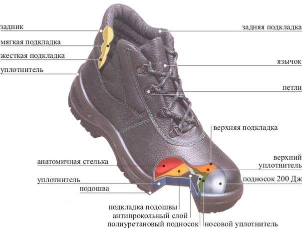 Руководство по защитной обуви: все, что вам нужно знать