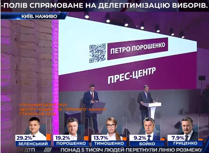 Экзитполы: Порошенко и Зеленский проходят во второй тур выборов, у Тимошенко нет шансов