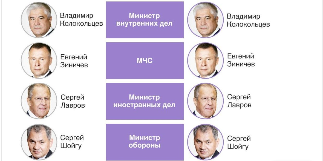 Россия, Правительство, Кабинет министров, Новый состав, Список, Лавров, Шойгу, Мишустин
