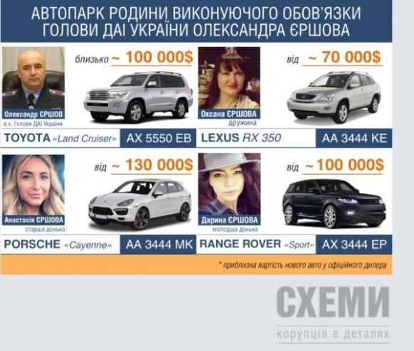 Коррупция в ГАИ: семья главы ГАИ ездит на автопарке стоимостью более $400 тысяч