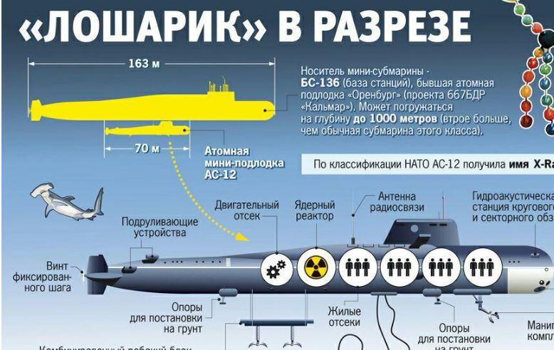 """В России пылает ядерная подводная лодка """"Лошарик"""": десятки погибших, Кремль сутки молчал о катастрофе"""