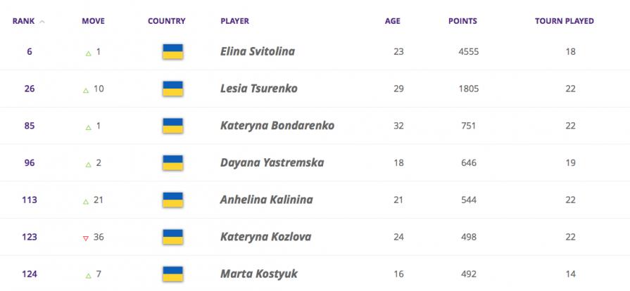 Взлет Цуренко на 10 позиций и рекорд Костюк: сразу четыре теннисистки Украины произвели фурор в рейтинге WTA