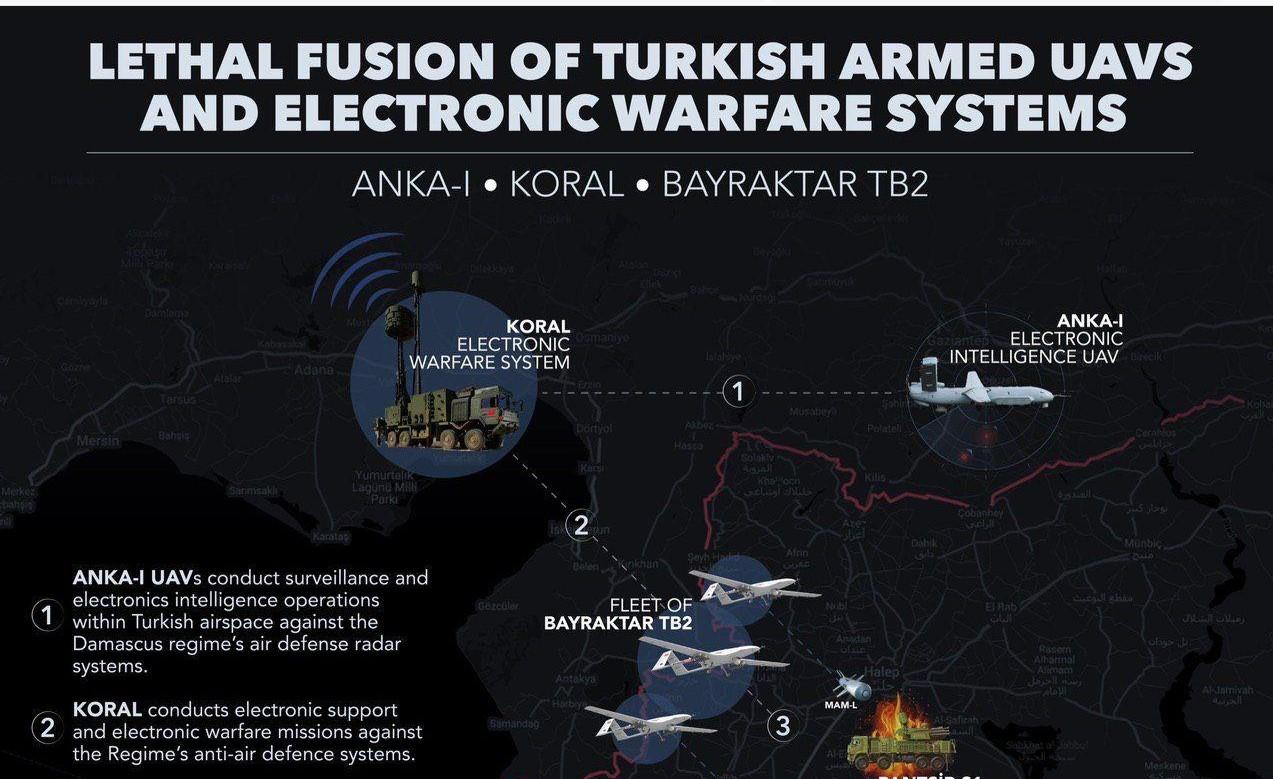 """Турецкие военные показали, какие системы использовались для ликвидации российского ЗРПК """"Панцирь-С1"""""""