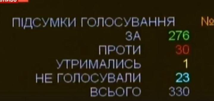 В 10 регионах Украины введено военное положение: видео заявления Порошенко и кадры из Верховной Рады