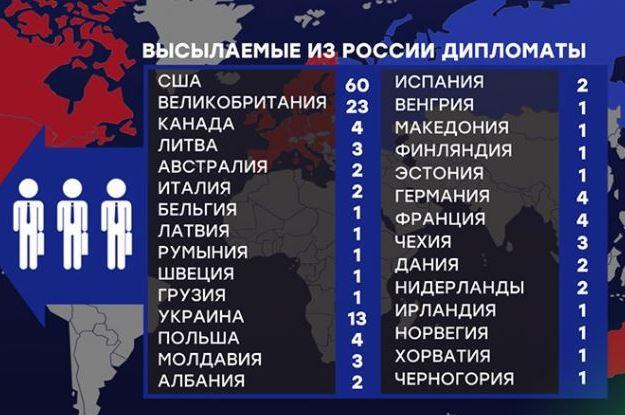 Инфографика: 146 дипломатов из 29 стран мира: в МИД РФ поделились подробностями глобальной высылки западных дипломатов