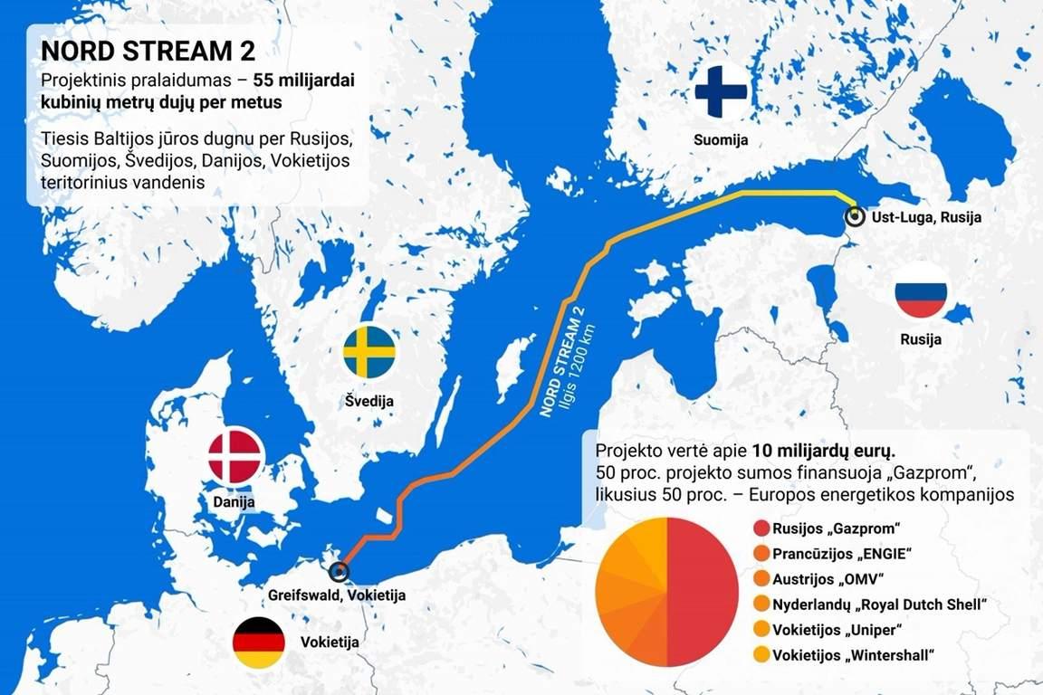 Россия, Дания, Северный поток 2, Газопровод, Политика, Правительство.