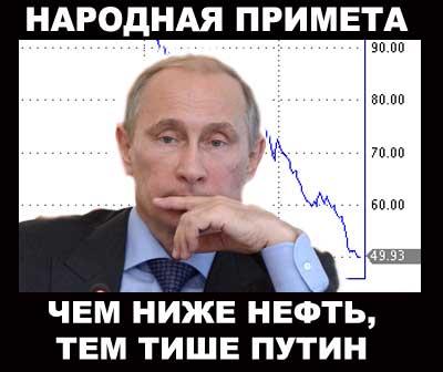 Цены на нефть продолжают стремительно падать: СМИ сообщают о начале паники в Кремле