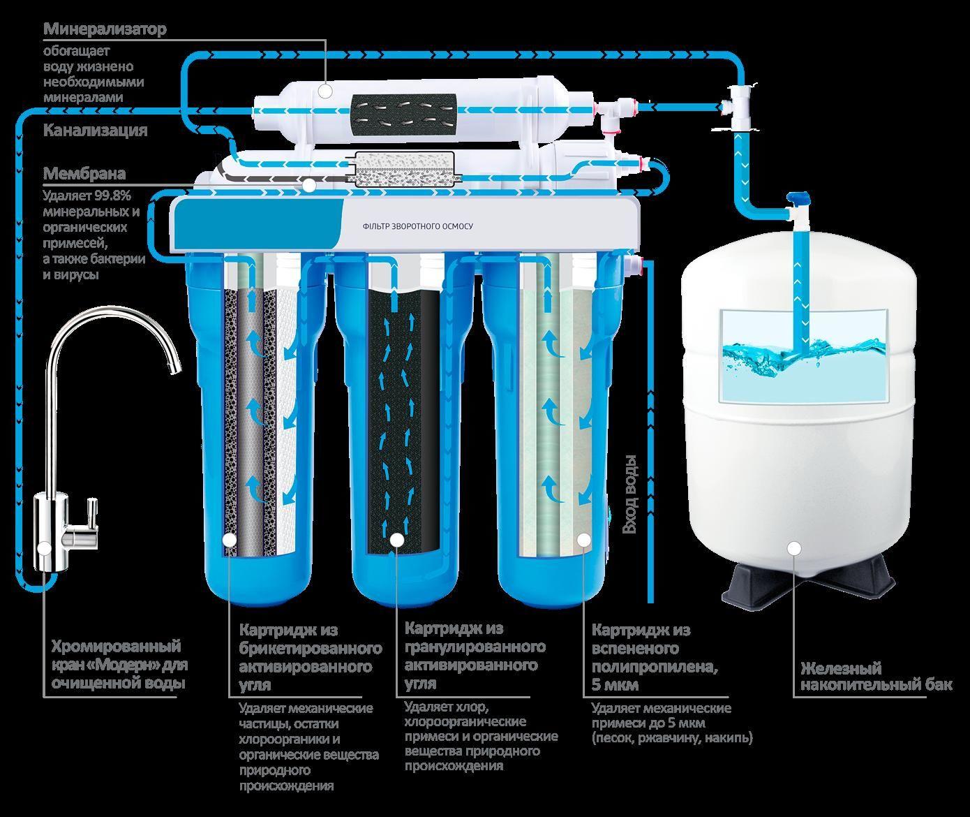 Как установить фильтр очистки воды в квартире