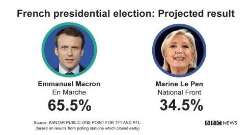 Уверенная победа: Экзитполы назвали Эммануэля Макрона победителем избирательной гонки и новым президентом Франции
