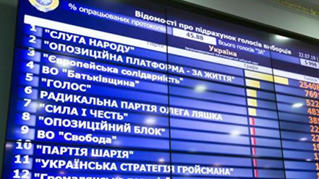 цик, выборы в вр, политика, новости киева, новости украины, выборы в украине, слуга народа, голос, европейская солидарность