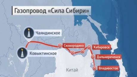 Газ, Россия, Украина, Поставки, китай, сила Сибири