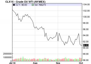 сша, россия, цены на нефть, экономика