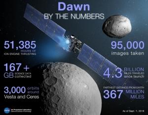 сша, космос, NASA , зонд, рассвет