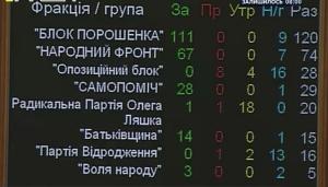 местные выборы, украина, верховеая рада, донбасс, крым