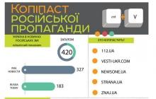 Пять украинских сайтов застукали за распространением российской пропаганды: опубликованы результаты важного исследования