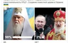 Опрос о независимости Украинской православной поместной церкви дал неожиданный результат - кадры