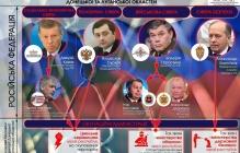 """Кто на самом деле управляет """"Л/ДНР"""": Сурков один из ... - разоблачены все люди Путина на оккупированном Донбассе - схема"""