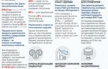 Инфографика: За что голосовала Верховная Рада 31 июля