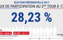 Голосование во Франции: около 29% граждан уже успели поддержать Макрона или его соперницу Ле Пен на избирательных участках
