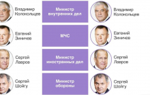 """""""Кто у руля в Кремле"""", - В России утвердили новый состав правительства 2020, полный список"""