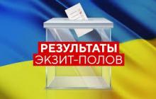 Новые данные экзитпола по выборам в Раду: результат одной из партий может резко измениться - кадры