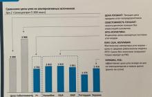 Сенсация: ''Роттердам+'' обеспечивает самую низкую цену угля - озвучены итоги совещания президента и НАБУ