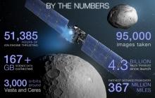 """Легендарная станция NASA """"Рассвет"""", раскрывшая тайны Солнечной системы, навсегда потеряла связь с Землей - СМИ"""