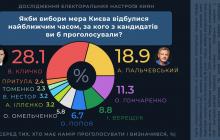 За кресло мэра Киева развернется нешуточная борьба