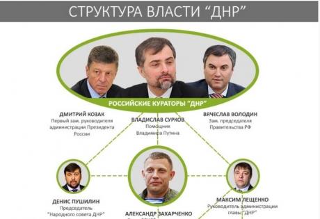 """""""Отжавшие"""" Донецк. Кто руководит в """"ДНР"""""""