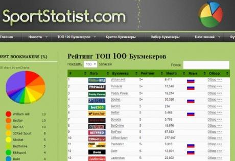 Рейтинги букмекерских контор интернета