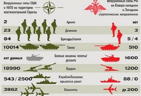 нато, армия россии, вооруженный конфликт